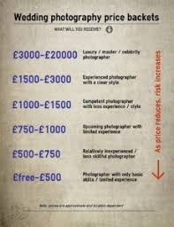 wedding photographer cost how much does a wedding photographer cost stillmiracle
