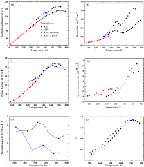 transport properties and valence band feature of high performance
