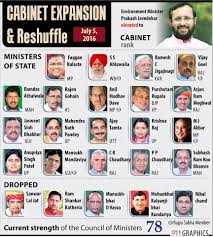 Number Of Cabinet Members Total Number Of Cabinet Ministers In India 2017 Everdayentropy Com