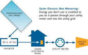 pv electric solar electric how does it work sunlight solar