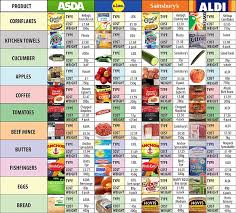 asda and sainsbury u0027s in 450m discounting battle to win back