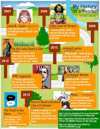 beyond the book infographics of students u0027 reading history edutopia