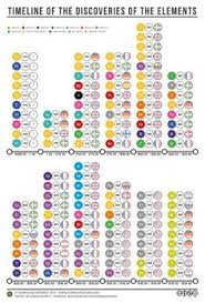 Periodic Table Timeline Timeline Of The Elements Dates U0026 Countries Of Discovery Science