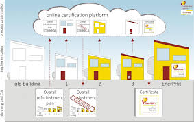 certification of retrofit plans europhit once all steps have been completed a normal enerphit certificate will be issued