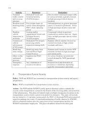 appendix i seattle washington case study sharing information
