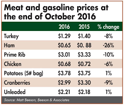 lower prices may edge out turkey this thanksgiving wattagnet