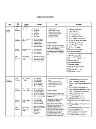 table of english tenses pdf table of tenses grammatical tense question