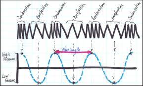 activity 1 graphing sound waves music plus math