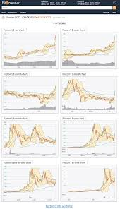 factom u0027s chart gallery great view factom