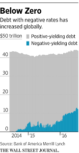 are negative rates backfiring here u0027s some early evidence wsj