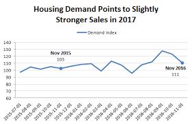 housing trends 2017 housing market forecast 2017 best market 2017