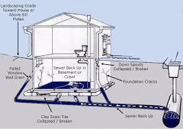 stunning design basement flooding solutions foundation cost