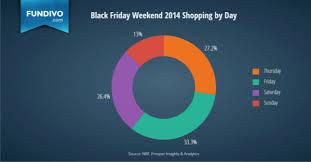 best deals for black friday resale the best money making sale for black friday u0026 cyber monday