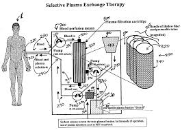 patent us20060129082 selective plasma exchange therapy google