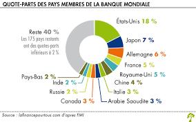siege banque mondiale banque mondiale la finance pour tous