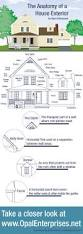 55 best architectural terminology images on pinterest