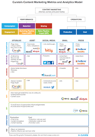 content marketing metrics and analytics the comprehensive guide