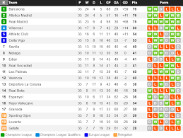 la liga table standings la liga standings after week 33 soccer