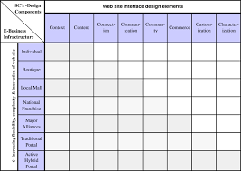 design elements matrix the eight c s design elements matrix research image
