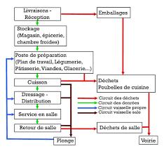 marche en avant hygiène wikipédia for haccp définition cuisine