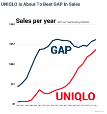 uniqlo is conquering gap business insider