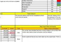 project weekly status report template excel project weekly status report template excel unique project status report format targer golden of project weekly status report template excel
