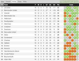 b premier league table football league chionship table predictor