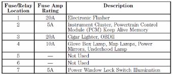 ford f250 fuse box ford wiring diagrams for diy car repairs