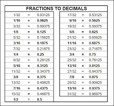fraction to decimal conversion table measurement conversion chart can t read a tape measure basic