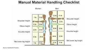 how to inexpensively reduce material handling injuries new