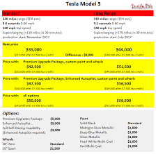 here u0027s what a maxed out tesla model 3 will cost