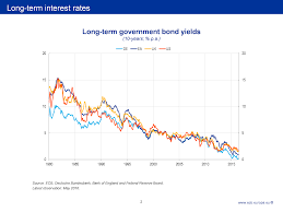 Challenge Rate The Challenge Of Low Real Interest Rates For Monetary Policy