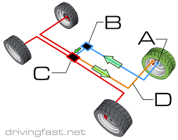 abs system drivingfast net