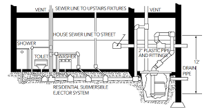 how to size a sewage pump system pump products