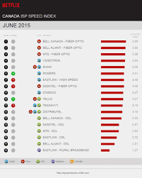 netflix isp speed index for june shows bell fibe has the fastest