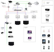Home Network Cabinet Design by Design A Home Network