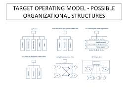 operating model template operating model