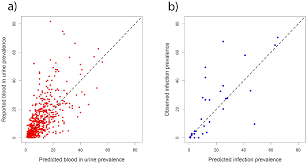 the use of bivariate spatial modeling of questionnaire and