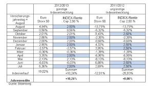 rentenversicherung mit indexbeteiligung indexpartizipation indexrente einfach erklärt wie funktionieren indexpolicen