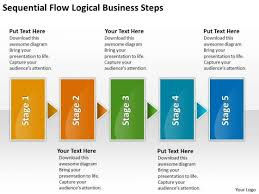 logical new business powerpoint presentation steps basic process