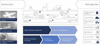 framework design camelot digital solution framework camelot innovative