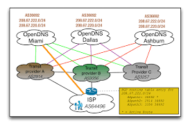 How Dns Works by How Opendns Achieves High Availability With Anycast Routing