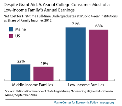 despite grant aid a year of college consumes most of a low income