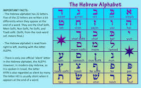 hebrew alphabet worksheet u2013 latest hd pictures images and wallpapers
