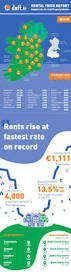 Average Rent Prices by Rental Prices Skyrocket Across County Kildare Leinster Leader
