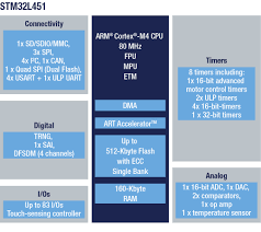 Stm32l451re Ultra Low Power With Fpu Arm Cortex M4 Mcu 80 Mhz
