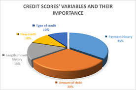 How To Get Free Credit Score Without Signing Up by 100 Free Credit Score Updated Daily U2013 Wallethub