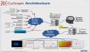 building a big data architecture for cyber attack graphs