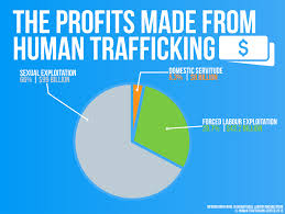 Human Trafficking Estimates by What Is Human Trafficking About The Problem Human Trafficking