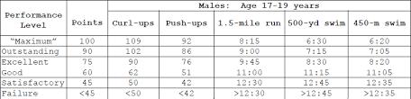 new prt standards males 17 19 navylink